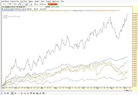 Fixed Income Performance