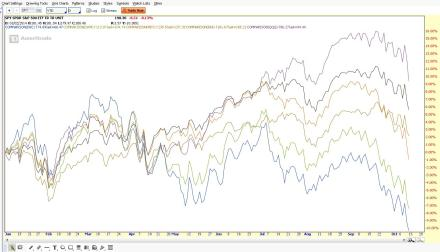 Sector YTD Performance Line Chart