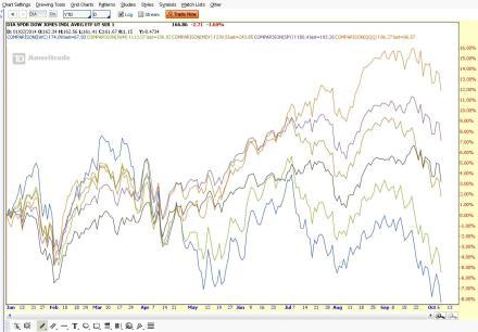 YTD Sector Performance